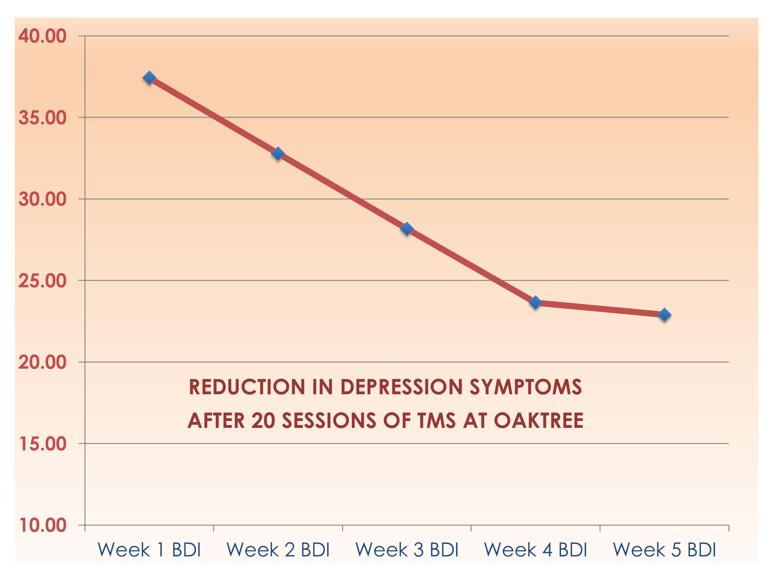 Reduction of Depression Symptoms after TMS at Oaktree